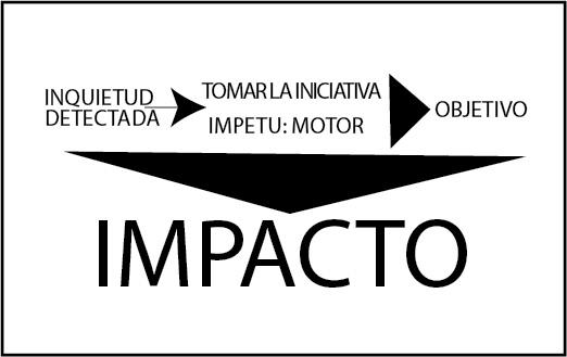 INQUIETUD INICIATIVA IMPETU IMPACTO TRIPLE I-01