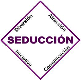 cualidades seductor