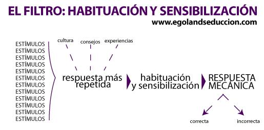 filtro-sensibilizacion-habituacion-respuesta-mecanica